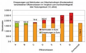 Kondenswäschetrockner Energieklassenvergleich